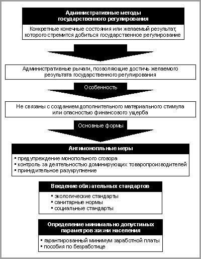 Экономическая теория: графики, схемы.